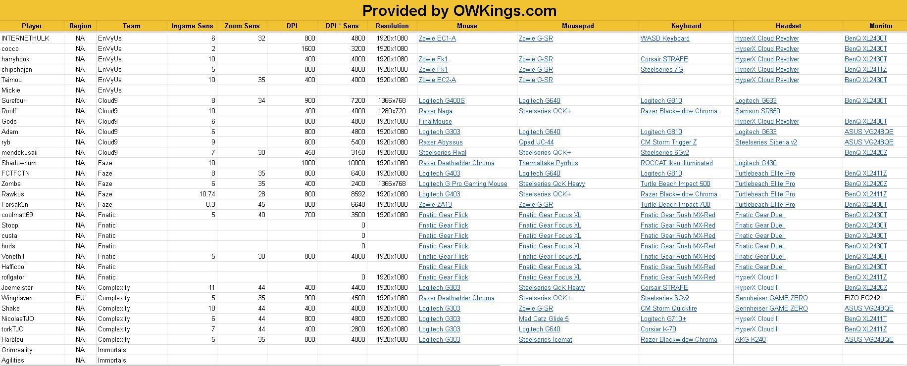 pro overwatch oyunculari